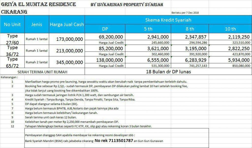 Price List Griya El Mumtaz Residence Cikarang